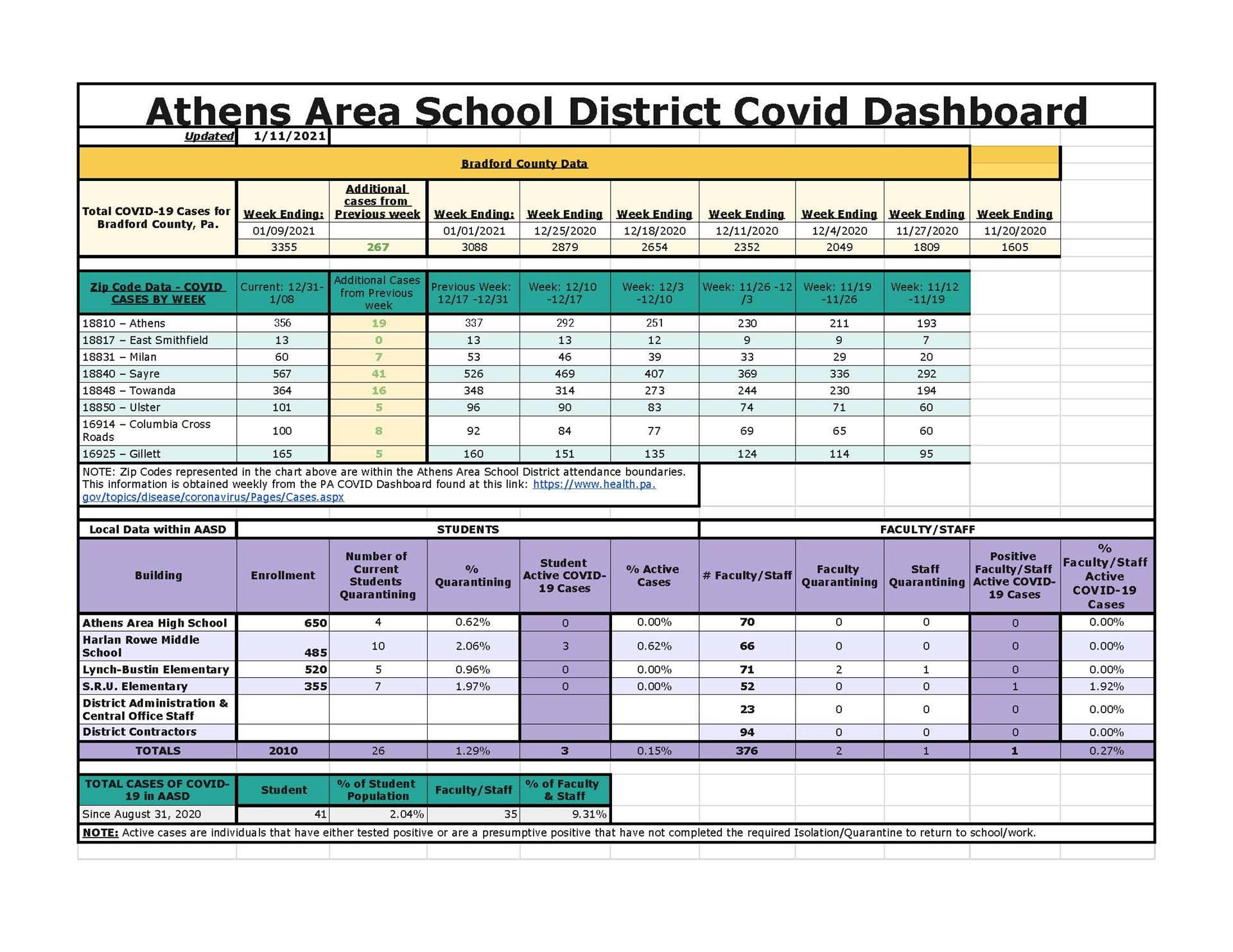 AASD COVID Dashboard 01.11.2021