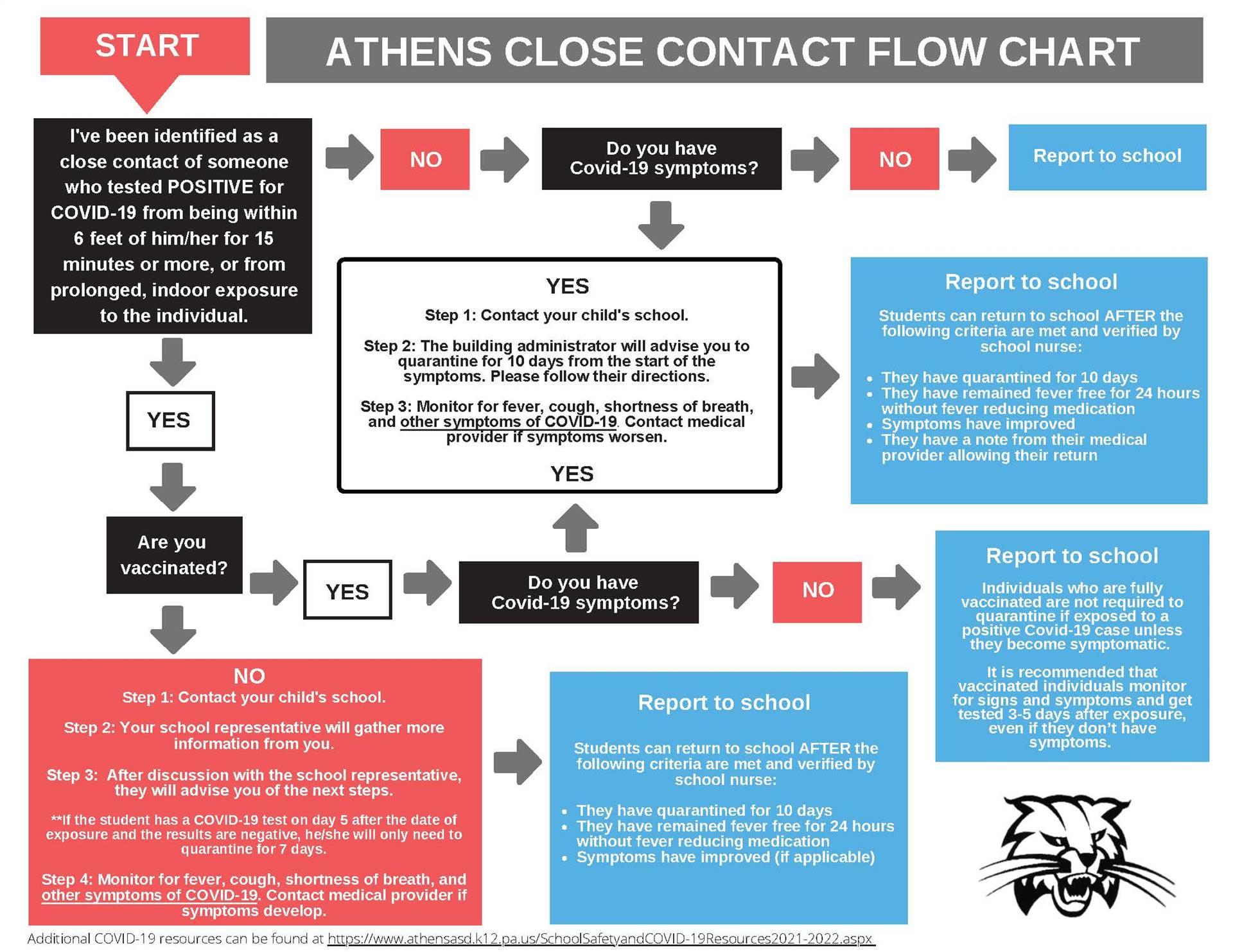 Athens Close Contact Flow Chart